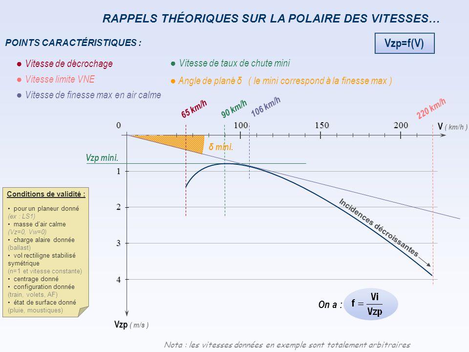 L'ANNEAU MAC-CREADY : exemple d'un vent de face de 65 km/h Sans vent la finesse max est de 47, obtenue pour une vitesse indiquée de 100 km/h, Le vent décale la polaire de 65 km/h vers la gauche, L'angle de plané a fortement augmenté, La finesse max / sol est descendue à 17, obtenue à une vitesse indiquée de 60 + 65 = 125 km/h.