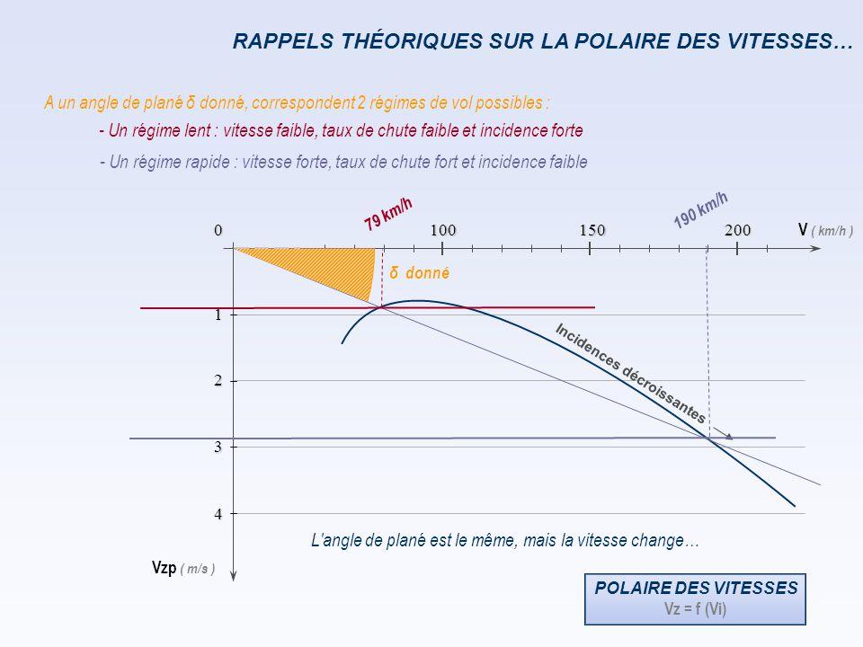 Vi ( km/h ) Vzp ( m/s ) 0 1 2 3 4 150 100 200 RAPPELS THÉORIQUES SUR LA POLAIRE DES VITESSES… POLAIRE DES VITESSES Vz = f (Vi) 105 km/h … il n'y a qu'un seul angle de plané mini, qui correspond à la vitesse de finesse max en air calme.