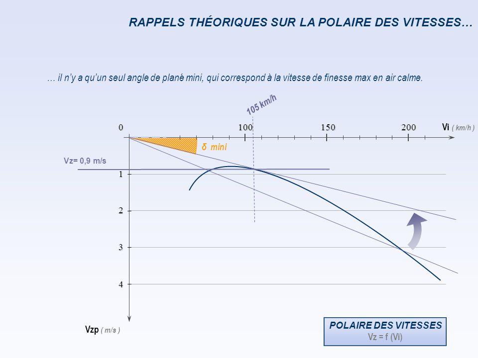 Vi ( km/h ) Vzp ( m/s ) 0 1 2 3 4 150 100 200 RAPPELS THÉORIQUES SUR LA POLAIRE DES VITESSES… 90 km/h La séparation des 2 régimes de vol se fait à la vitesse de chute minimum : Incidences décroissantes domaine de vol aux grands angles d'incidence ou « second régime » quand Vi diminue, Vz augmente domaine de vol aux petits angles d'incidence ou « premier régime » quand Vi augmente, Vz augmente soit 90 km/h pour ce planeur Vzp mini.