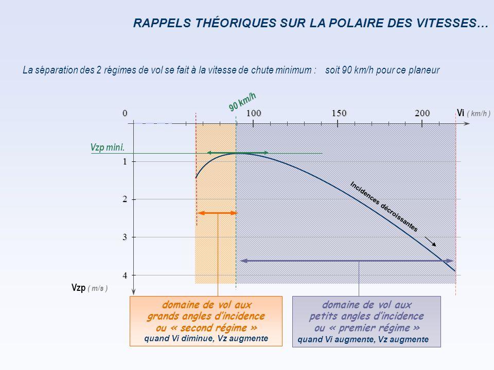 Vi ( km/h ) Vzp ( m/s ) 0 1 2 3 4 150 100 200 RAPPELS THÉORIQUES SUR LA POLAIRE DES VITESSES Vitesse mini de vol… 90 km/h Conclusion : il n'y a aucun intérêt à voler dans cette zone, c'est à dire sous la vitesse de taux de chute mini, Vzp mini.