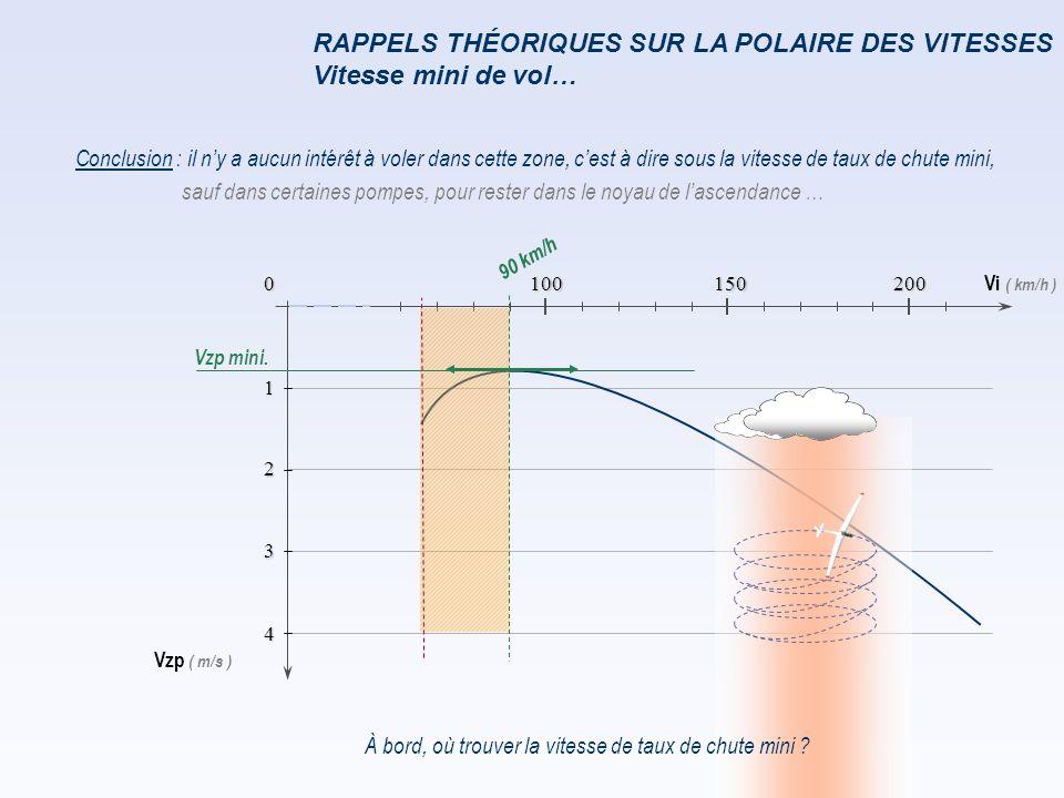 L ANNEAU MAC CREADY : Équivalent vent f ≤ 3535 ≤ f ≤ 45f ≥ 45 0.5 m/s304050 1 m/s506070 2 m/s708090 Vent effectif de face ( km/h ) On ne corrige pas le vent effectif arrière On décalera l'origine de l'anneau Mac Cready vers les vario positifs TABLEAU DES ÉQUIVALENTS VENT…