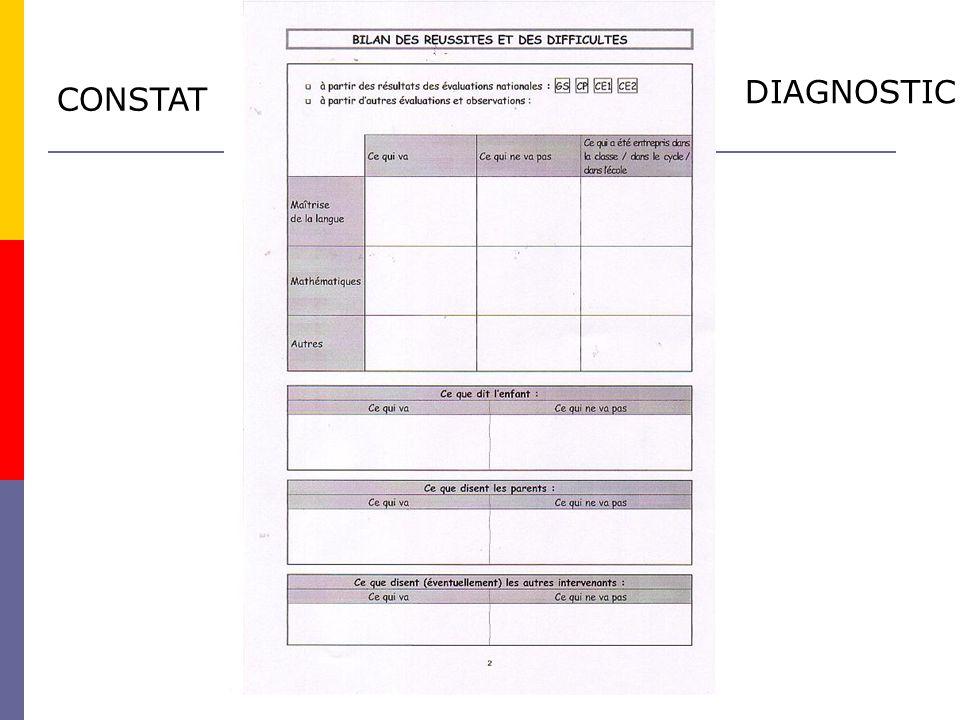 CONSTAT DIAGNOSTIC