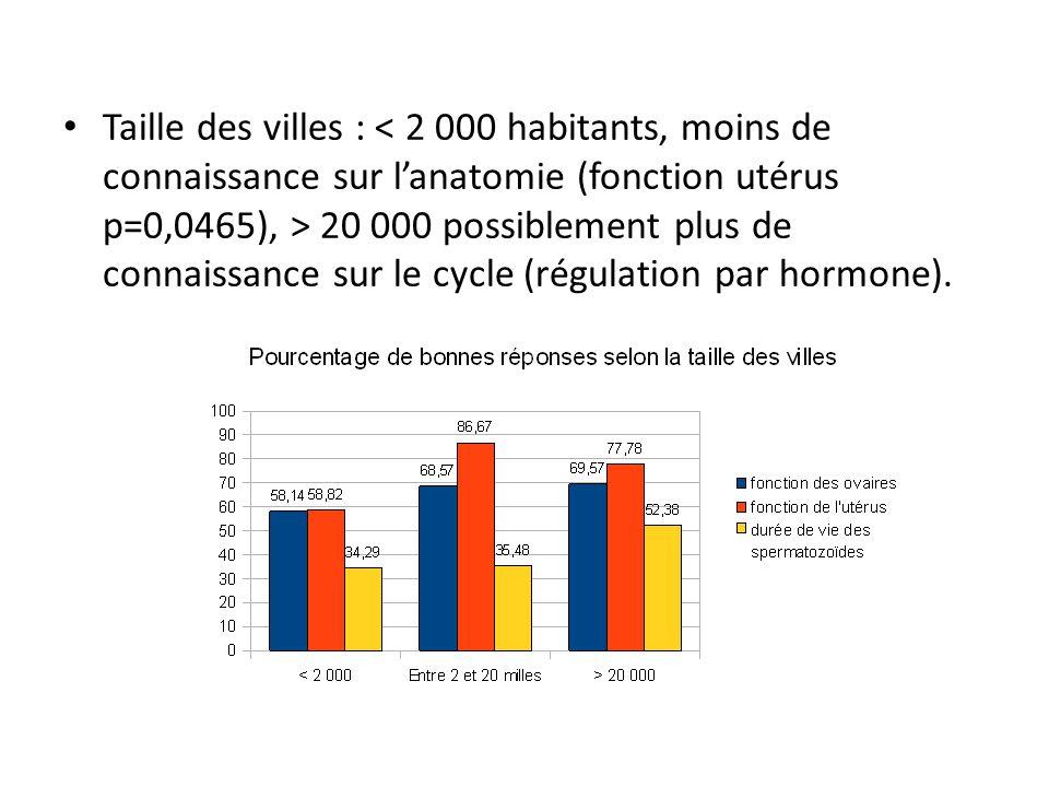 Taille des villes : 20 000 possiblement plus de connaissance sur le cycle (régulation par hormone).
