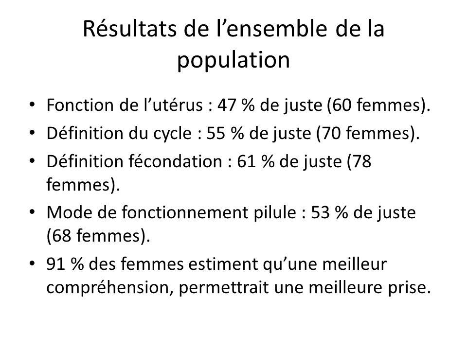 Résultats de l'ensemble de la population Fonction de l'utérus : 47 % de juste (60 femmes).
