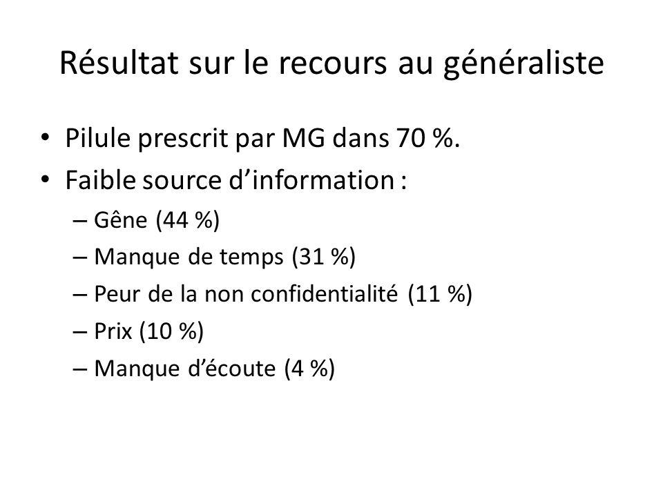 Résultat sur le recours au généraliste Pilule prescrit par MG dans 70 %.