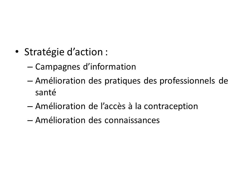 Stratégie d'action : – Campagnes d'information – Amélioration des pratiques des professionnels de santé – Amélioration de l'accès à la contraception – Amélioration des connaissances