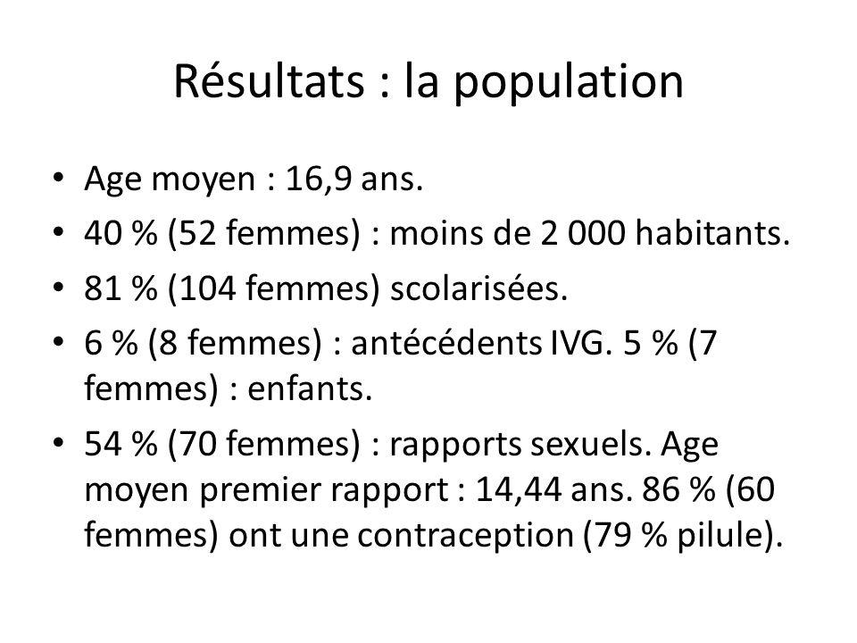Résultats : la population Age moyen : 16,9 ans.40 % (52 femmes) : moins de 2 000 habitants.