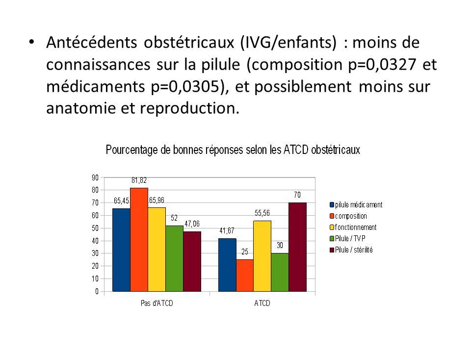 Antécédents obstétricaux (IVG/enfants) : moins de connaissances sur la pilule (composition p=0,0327 et médicaments p=0,0305), et possiblement moins sur anatomie et reproduction.