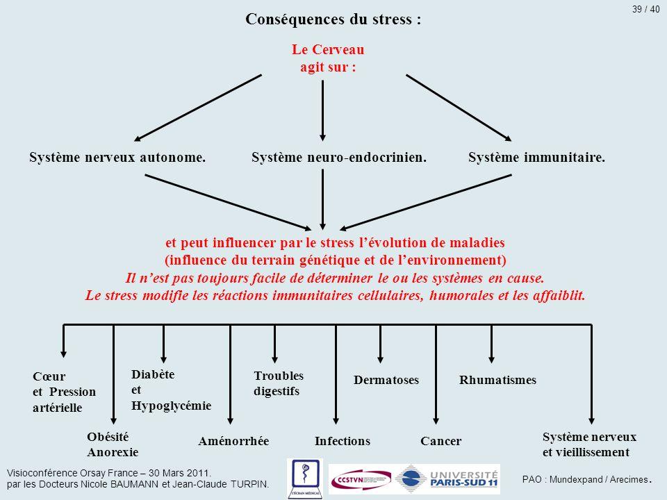 Conséquences du stress : Le Cerveau agit sur : Système nerveux autonome.Système neuro-endocrinien.Système immunitaire. et peut influencer par le stres