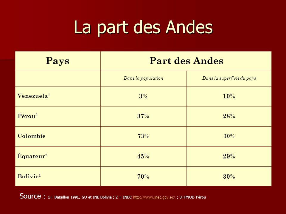 La part des Andes PaysPart des Andes Dans la populationDans la superficie du pays Venezuela 1 3%10% Pérou 3 37%28% Colombie73%30% Équateur 2 45%29% Bo