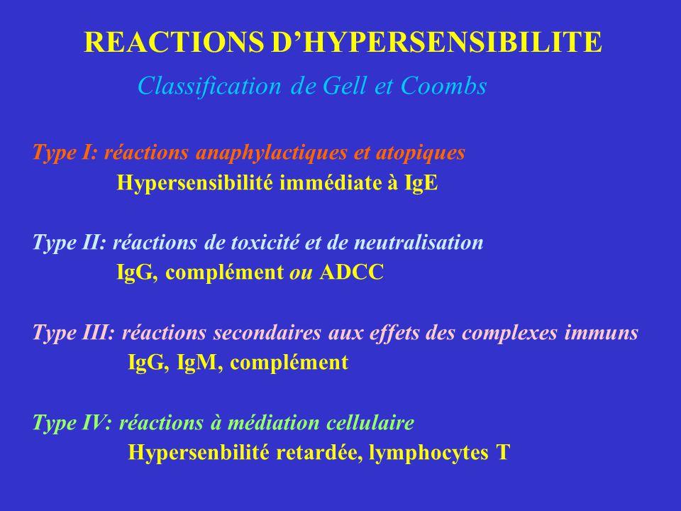 REACTIONS D'HYPERSENSIBILITE Classification de Gell et Coombs Type I: réactions anaphylactiques et atopiques Hypersensibilité immédiate à IgE Type II: réactions de toxicité et de neutralisation IgG, complément ou ADCC Type III: réactions secondaires aux effets des complexes immuns IgG, IgM, complément Type IV: réactions à médiation cellulaire Hypersenbilité retardée, lymphocytes T