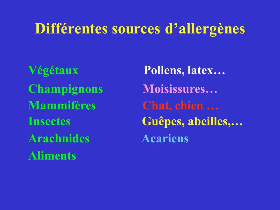 Qu'est ce qu'un allergène ?