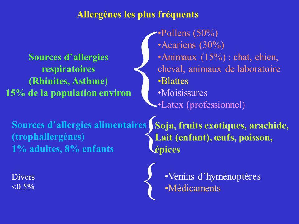 Végétaux Pollens, latex… Champignons Moisissures… Mammifères Chat, chien … Insectes Guêpes, abeilles,… Arachnides Acariens Aliments Différentes source