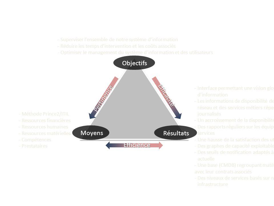 Objectifs Résultats Moyens Efficacité Pertinence Efficience - Superviser l'ensemble de notre système d'information - Réduire les temps d'intervention