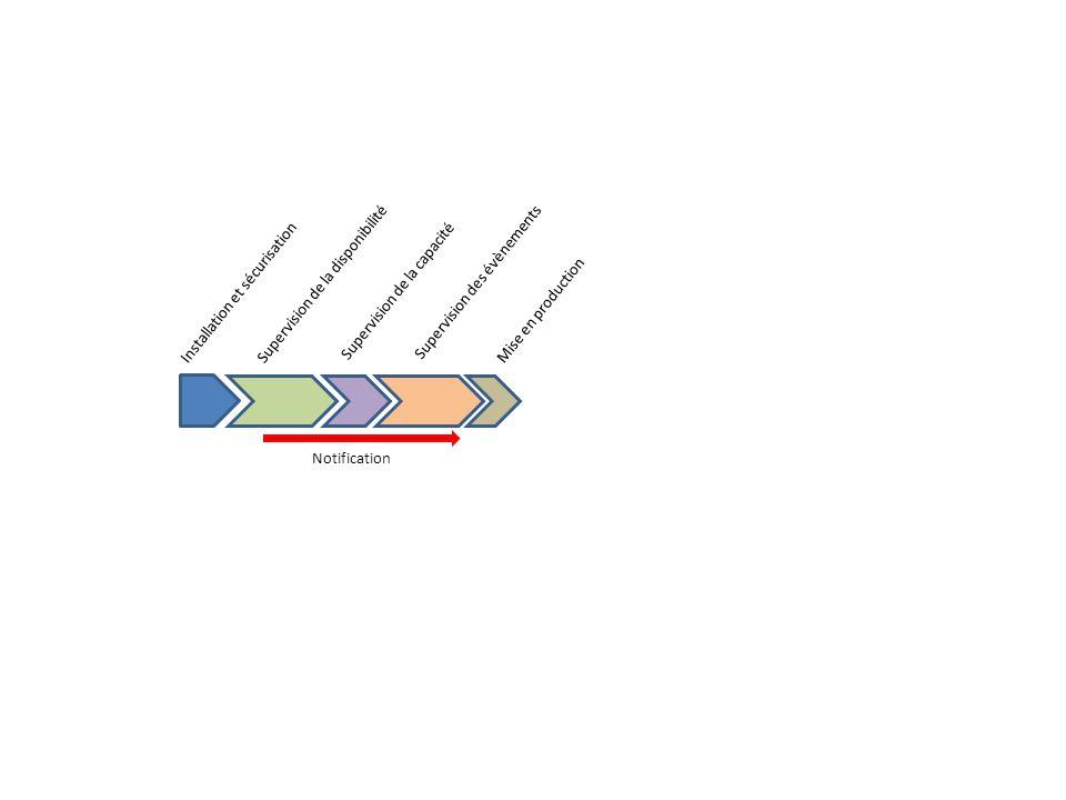 Package d'installation déployé Classement des informations Test de télédéploiement