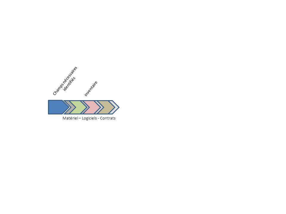 Champs nécessaires identifiés inventaire Matériel – Logiciels - Contrats