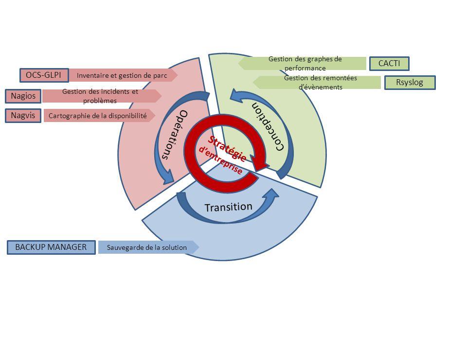 Stratégie d'entreprise Transition Opérations Conception Cartographie de la disponibilité Nagvis Sauvegarde de la solution BACKUP MANAGER Gestion des i