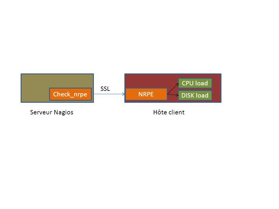 Check_nrpeNRPE CPU load DISK load Serveur NagiosHôte client SSL