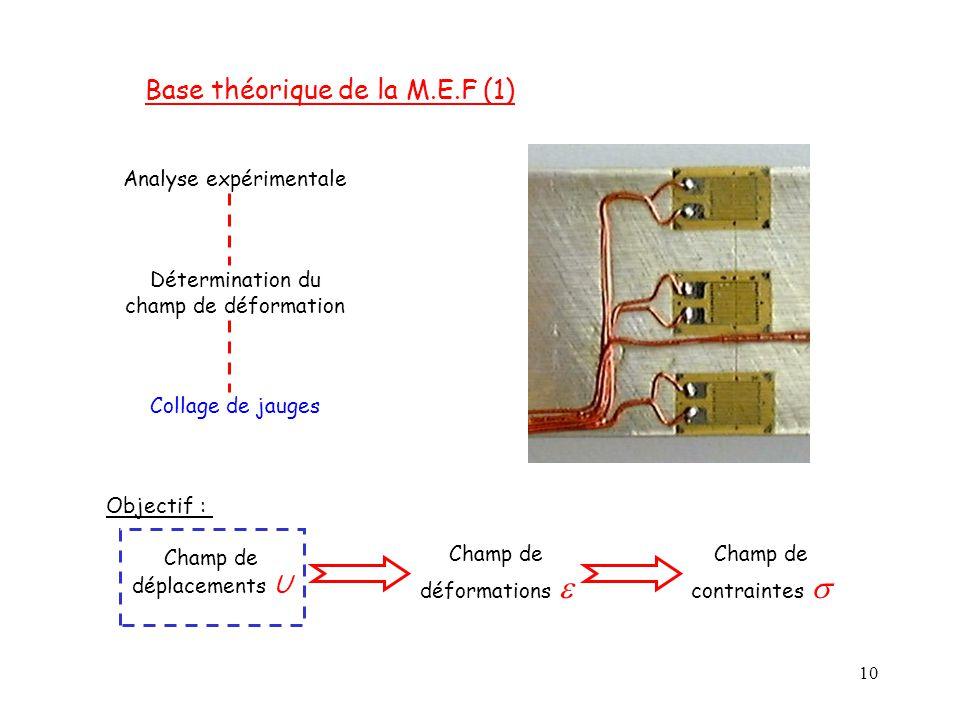 10 Base théorique de la M.E.F (1) Analyse expérimentale Détermination du champ de déformation Collage de jauges Objectif : Champ de déplacements U Cha