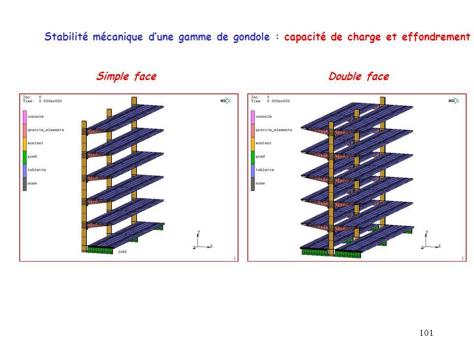 101 Stabilité mécanique d'une gamme de gondole : capacité de charge et effondrement Double faceSimple face