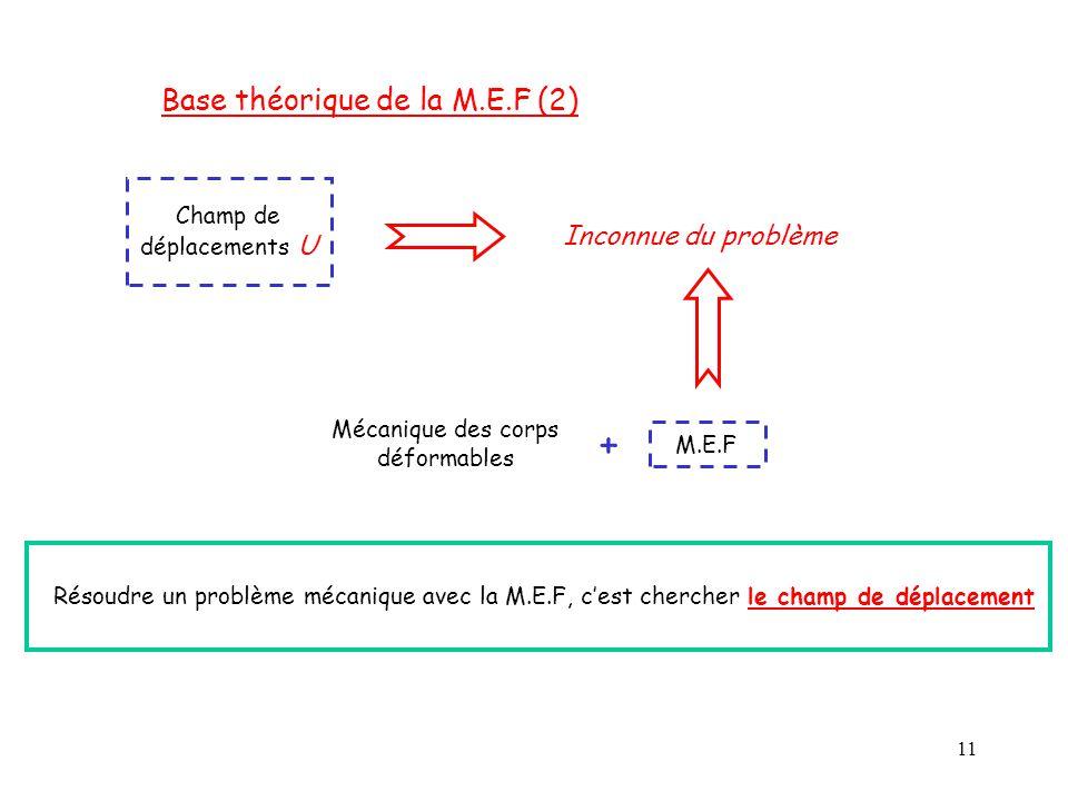 11 Base théorique de la M.E.F (2) Champ de déplacements U Inconnue du problème Mécanique des corps déformables M.E.F + Résoudre un problème mécanique