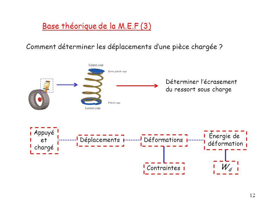 12 Base théorique de la M.E.F (3) Comment déterminer les déplacements d'une pièce chargée ? Déterminer l'écrasement du ressort sous charge Appuyé et c