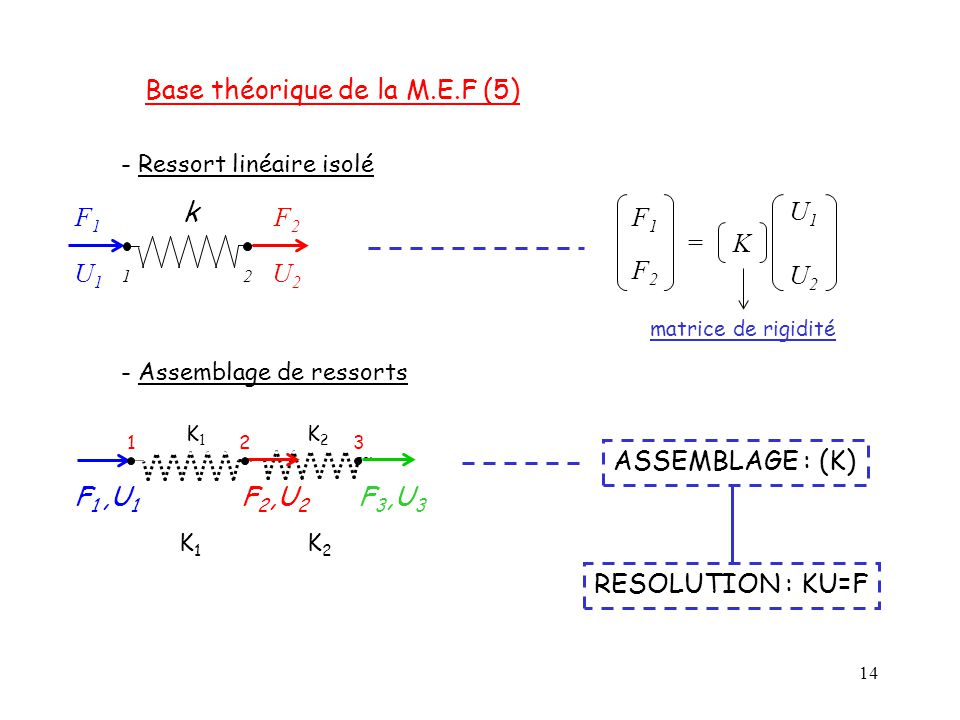 14 k F1F1 F2F2 12 U1U1 U2U2 - Ressort linéaire isolé F1F2F1F2 U1U2U1U2 K= matrice de rigidité K1K1 K2K2 K1K1 K2K2 F1F1,U 1 F2F2,U 2 F3F3,U 3 123 - Ass