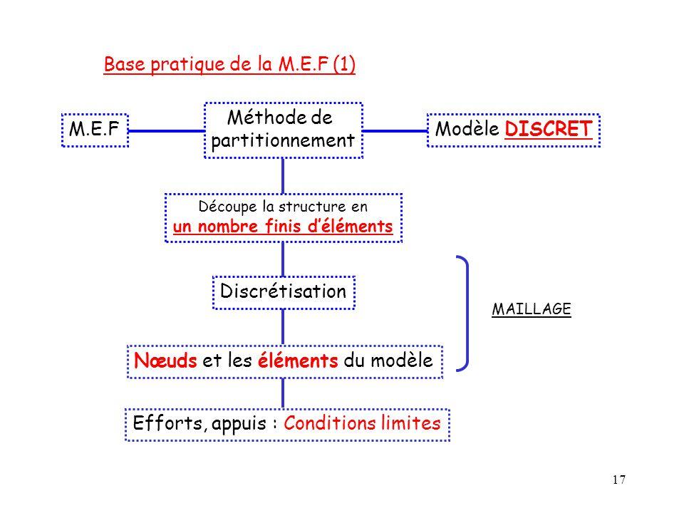 17 Base pratique de la M.E.F (1) Découpe la structure en un nombre finis d'éléments M.E.F Méthode de partitionnement Modèle DISCRET Discrétisation MAI