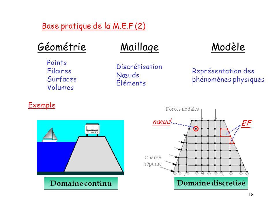 18 Base pratique de la M.E.F (2) Géométrie Points Filaires Surfaces Volumes Maillage Discrétisation Nœuds Éléments Exemple Domaine continu Forces noda