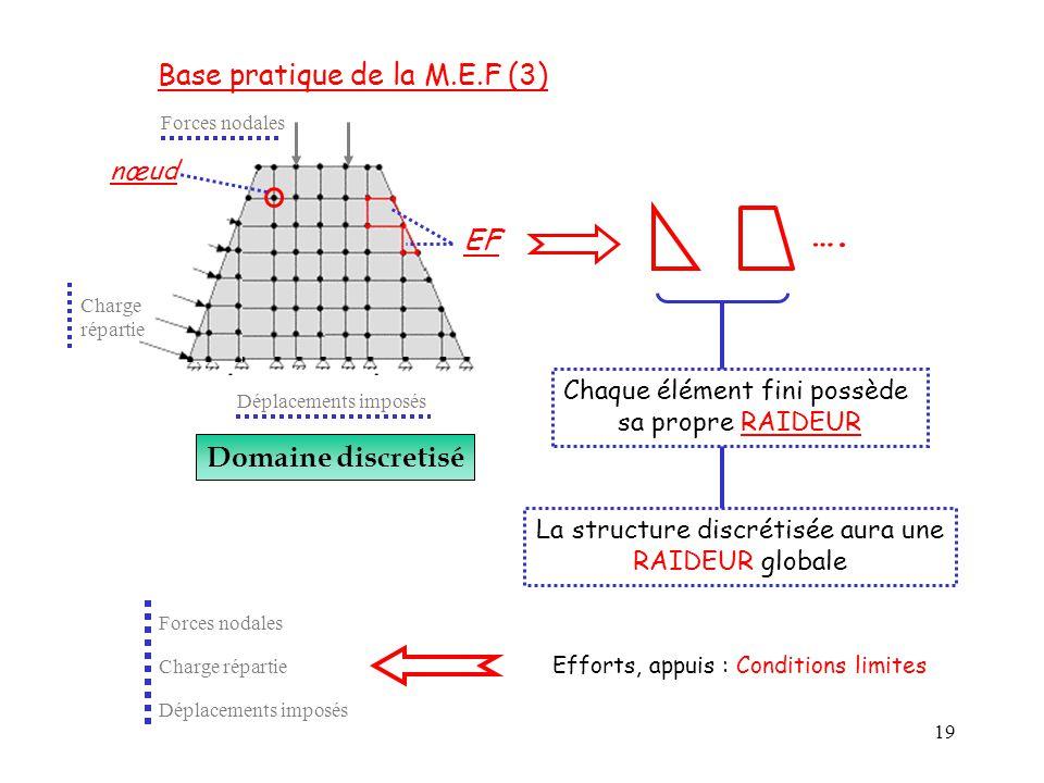 19 Forces nodales Charge répartie Domaine discretisé EF nœud Chaque élément fini possède sa propre RAIDEUR La structure discrétisée aura une RAIDEUR g