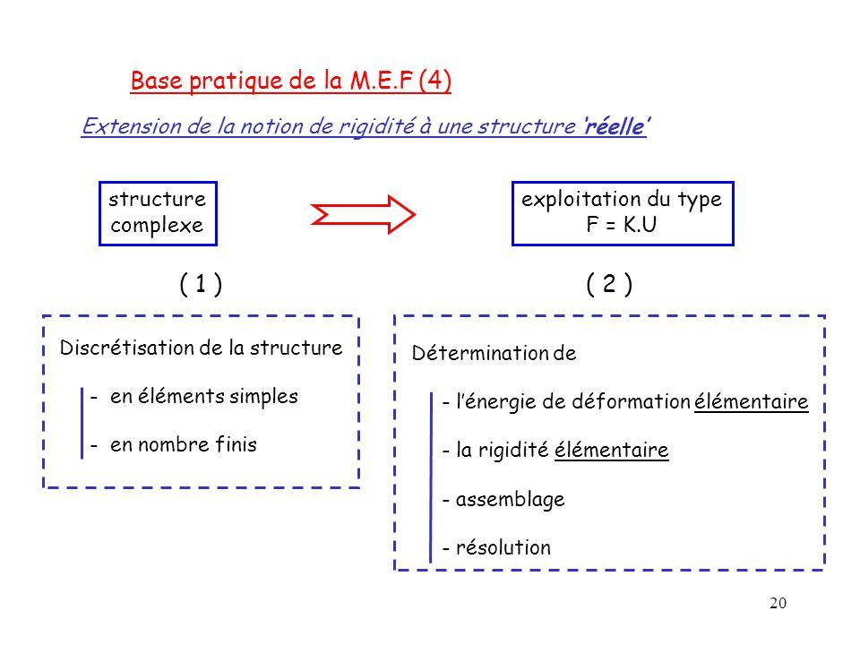 20 Extension de la notion de rigidité à une structure 'réelle' structure complexe exploitation du type F = K.U ( 1 ) Discrétisation de la structure -