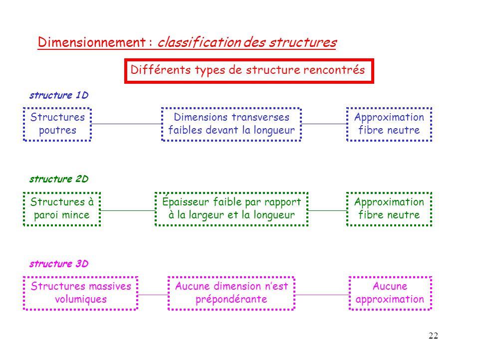 22 Dimensionnement : classification des structures Différents types de structure rencontrés structure 1D Structures poutres Dimensions transverses fai