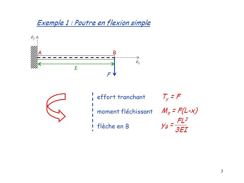14 k F1F1 F2F2 12 U1U1 U2U2 - Ressort linéaire isolé F1F2F1F2 U1U2U1U2 K= matrice de rigidité K1K1 K2K2 K1K1 K2K2 F1F1,U 1 F2F2,U 2 F3F3,U 3 123 - Assemblage de ressorts ASSEMBLAGE : (K) RESOLUTION : KU=F Base théorique de la M.E.F (5)