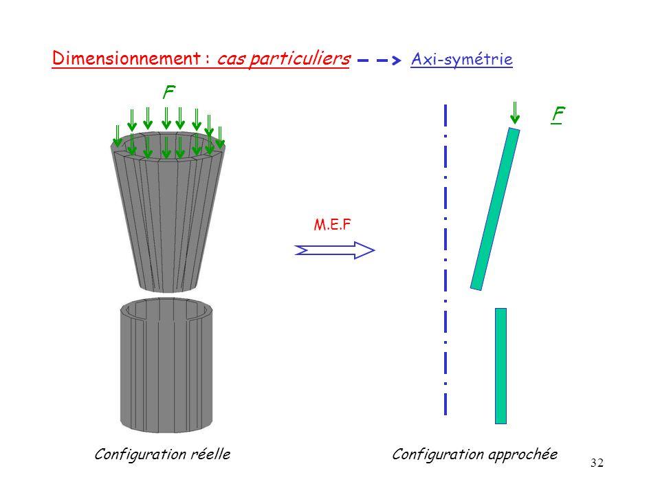 32 Dimensionnement : cas particuliers Axi-symétrie F F M.E.F Configuration réelleConfiguration approchée