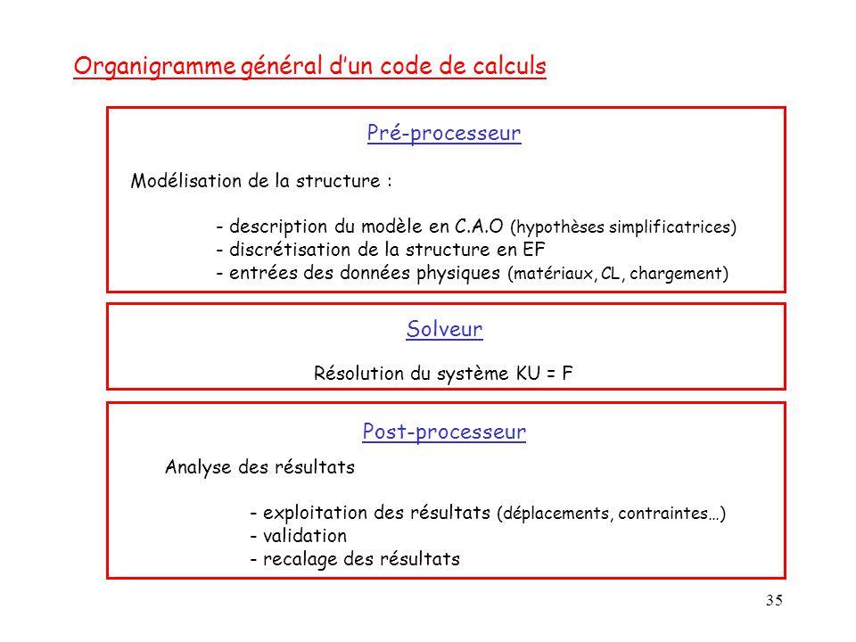 35 Organigramme général d'un code de calculs Pré-processeur Modélisation de la structure : - description du modèle en C.A.O (hypothèses simplificatric