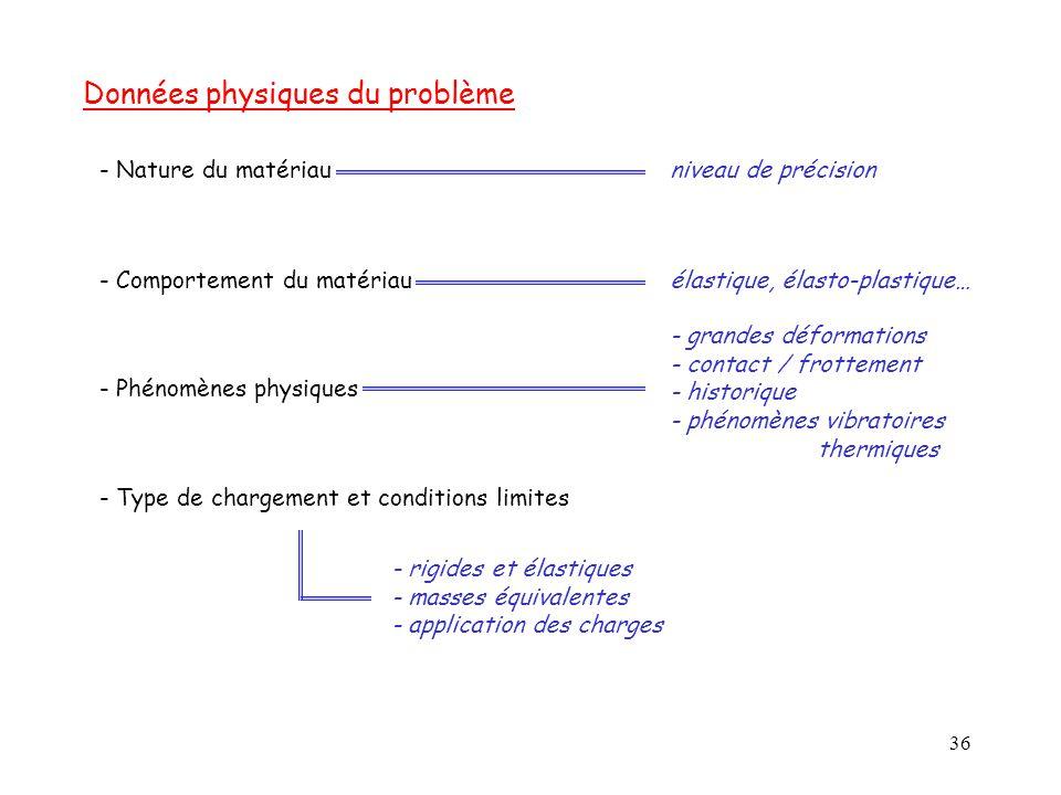 36 - Nature du matériau - Type de chargement et conditions limites Données physiques du problème - Phénomènes physiques - Comportement du matériau niv