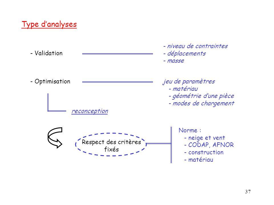 37 Type d'analyses - Validation - Optimisation - niveau de contraintes - déplacements - masse reconception jeu de paramètres - matériau - géométrie d'