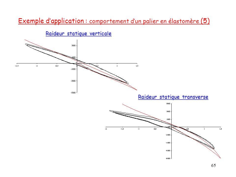 65 Raideur statique verticale Raideur statique transverse Exemple d'application : comportement d'un palier en élastomère (5)