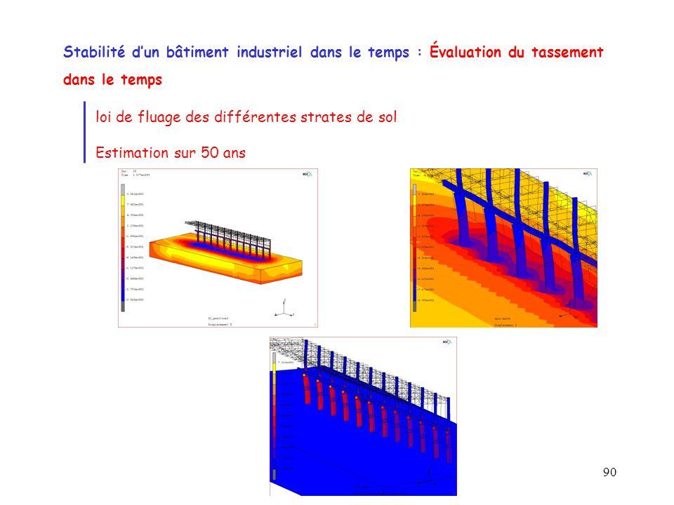 90 Stabilité d'un bâtiment industriel dans le temps : Évaluation du tassement dans le temps loi de fluage des différentes strates de sol Estimation su