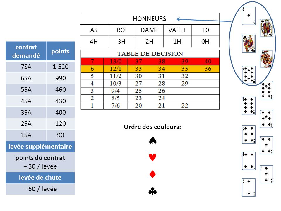 HONNEURS ASROIDAMEVALET10 4H4H3H2H1H0H contrat demandé points 7SA1 520 6SA990 5SA460 4SA430 3SA400 2SA120 1SA90 levée supplémentaire points du contrat + 30 / levée levée de chute – 50 / levée Ordre des couleurs:   