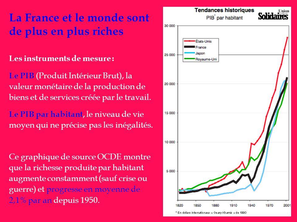 La France et le monde sont de plus en plus riches Les instruments de mesure : Le PIB (Produit Intérieur Brut), la valeur monétaire de la production de