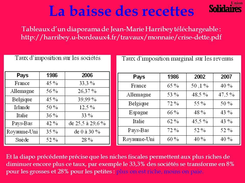 La baisse des recettes Tableaux d'un diaporama de Jean-Marie Harribey téléchargeable : http://harribey.u-bordeaux4.fr/travaux/monnaie/crise-dette.pdf
