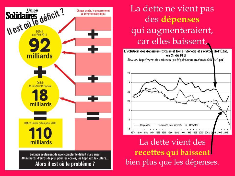 Les mesures de rigueur / austérité de novembre : Sur les 65 milliards d'euros de mesures censées réduire le déficit, les plus importantes frappent encore la grande partie de la population et une mesure vise même spécifiquement les plus démunis :  21,1 milliards, la plus importante mesure s'attaque à la santé toujours plus chère  9 milliards de hausse de TVA, l'impôt le plus injuste touchant tout le monde, qui aura par exemple des conséquences sur l'entretien donc le loyer des HLM  4,4 milliards d'un nouveau recul de l'âge autorisant le départ en retraite… mais le gouvernement ne prend pas en compte les dépenses supplémentaires pour le chômage, puis la majorité des salarié-es sont déjà hors travail avant 60 ans.