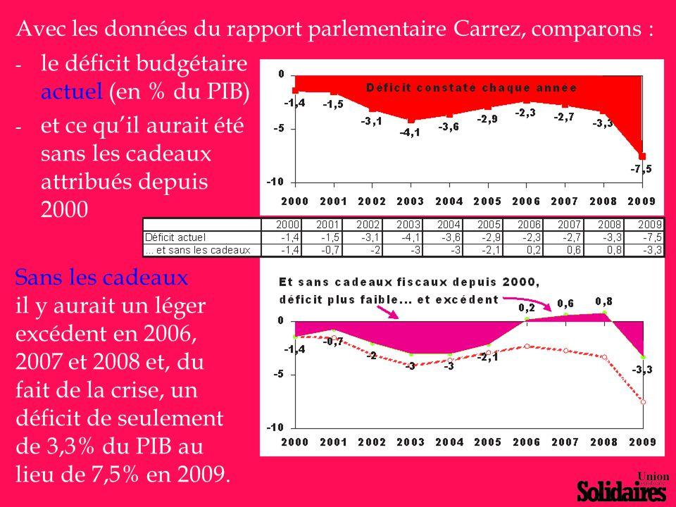 - le déficit budgétaire actuel (en % du PIB) - et ce qu'il aurait été sans les cadeaux attribués depuis 2000 Sans les cadeaux il y aurait un léger exc