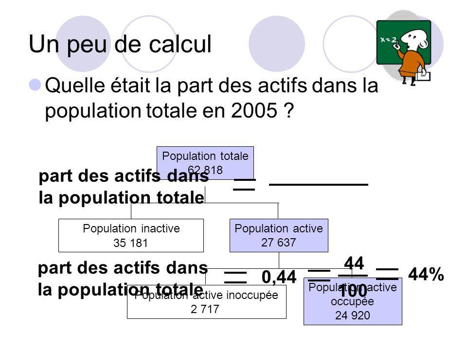 2. La structure de la population active a. Actifs occupés, inoccupés b. Taux d'activité c. Les professions et catégories socioprofessionnelles