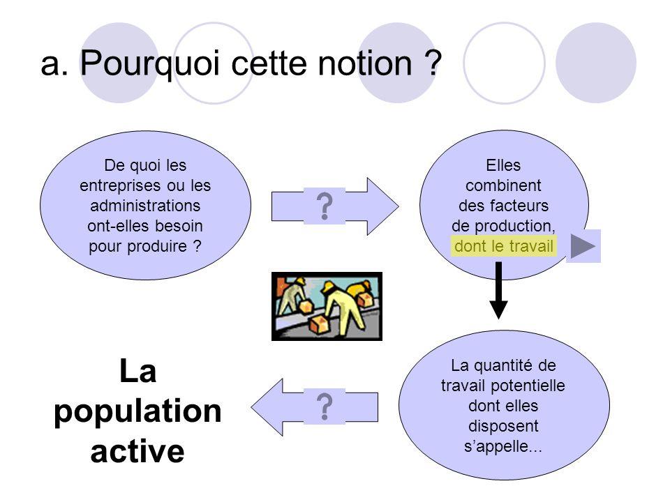 1. Qu'est-ce que la population active a. Pourquoi cette notion ? b. Une définition