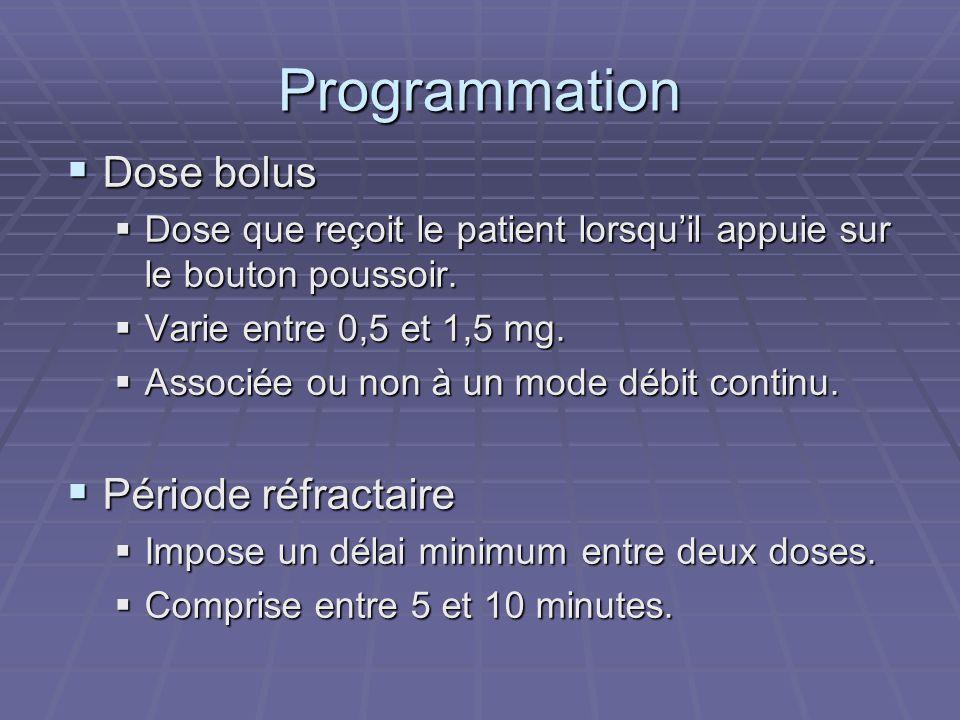 Programmation  Dose bolus  Dose que reçoit le patient lorsqu'il appuie sur le bouton poussoir.  Varie entre 0,5 et 1,5 mg.  Associée ou non à un m