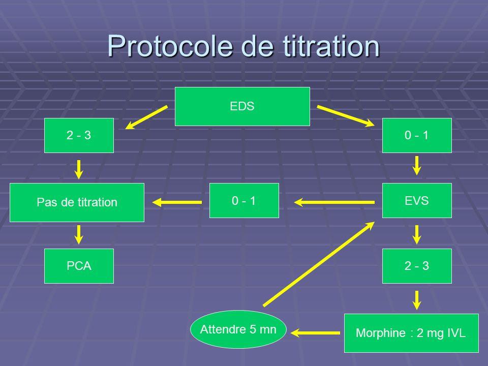 Protocole de titration EDS 0 - 1 EVS 2 - 3 Morphine : 2 mg IVL Attendre 5 mn Pas de titration 2 - 3 PCA 0 - 1