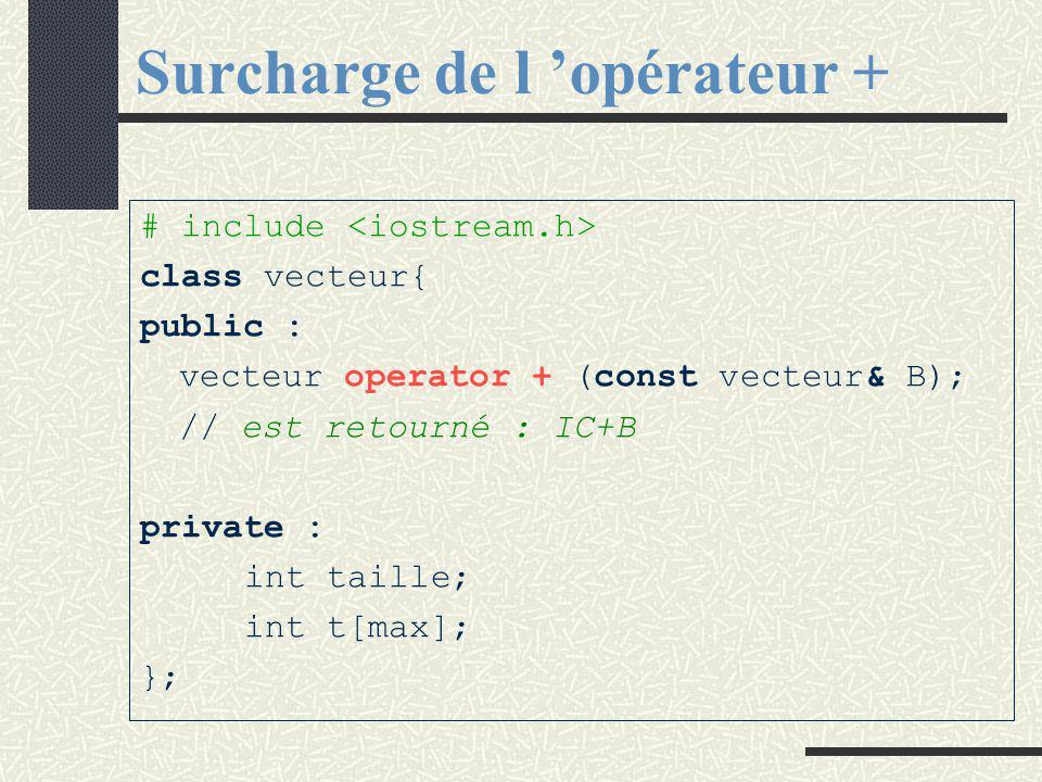 Surcharge de l 'opérateur + Toute méthode d 'une classe a un premier paramètre implicite représentant l 'instance courante.