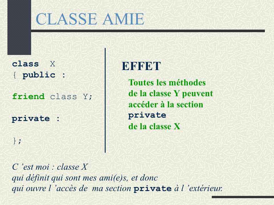 Méthode amie Mécanisme : Lorsqu 'une méthode externe à une classe C est déclarée amie dans la classe C, alors tous les membres de la classe C (y compris ceux de la section private ) sont accessibles par la fonction externe.